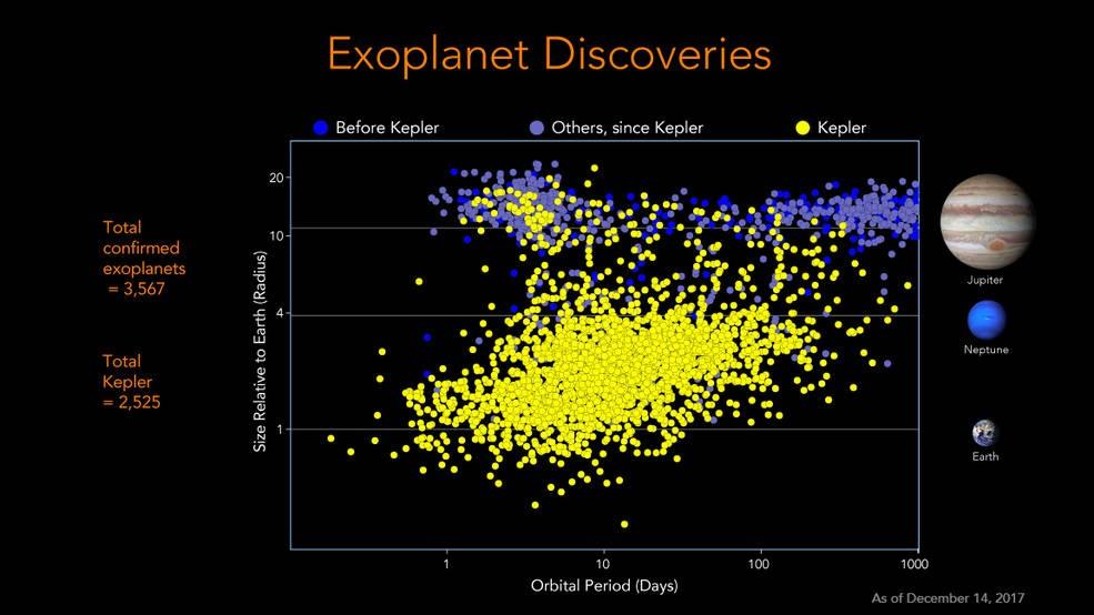Número de exoplanetas conhecidos cresceu muito desde o lançamento da Kepler em 2009. Com IA, número deve crescer ainda mais.  (Foto: NASA)