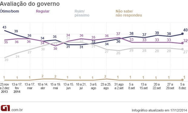 Pesquisa Ibope encomendada pela CNI mostra que a aprovação do governo Dilma foi de 40% em dezembro (Foto: Reprodução)