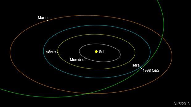 Asteroide 1998 QE2 vai se aproximar da Terra nesta sexta (Foto: Nasa/JPL-Caltech)