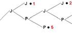 Resolva exercícios envolvendo permutação (Colégio Qi)