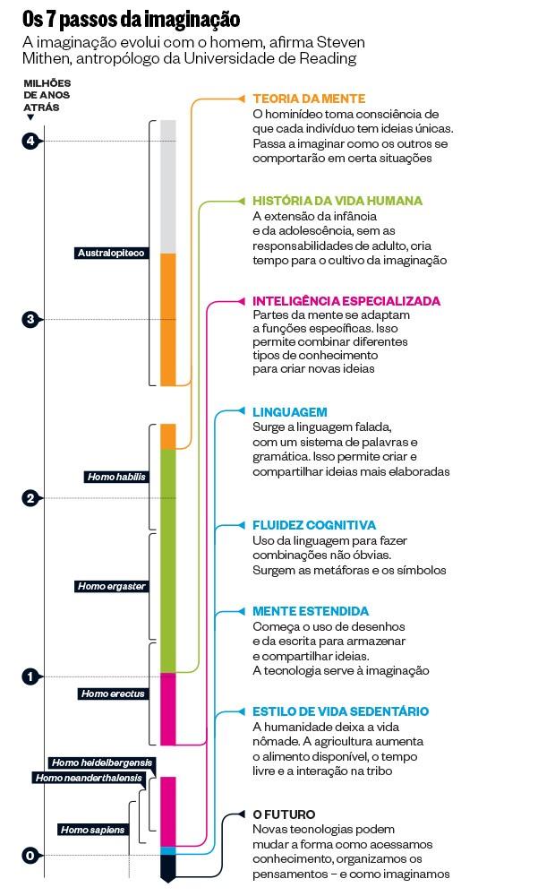 Os 7 passos da imaginação (Foto: reprodução)