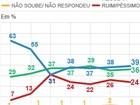 Governo Dilma tem aprovação de 39%, aponta pesquisa Ibope