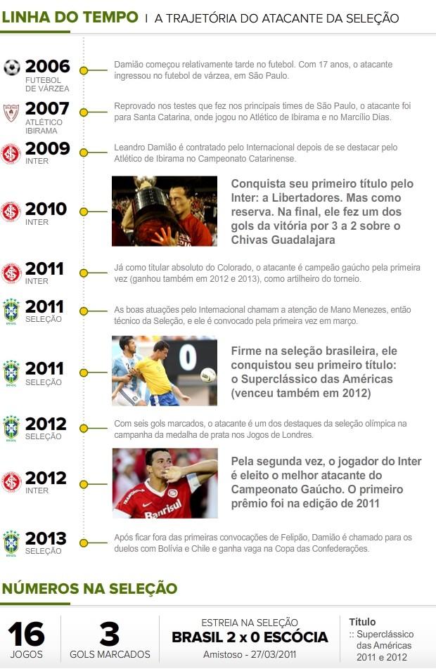 Linha-Tempo_DAMIAO (Foto: Infoesporte)