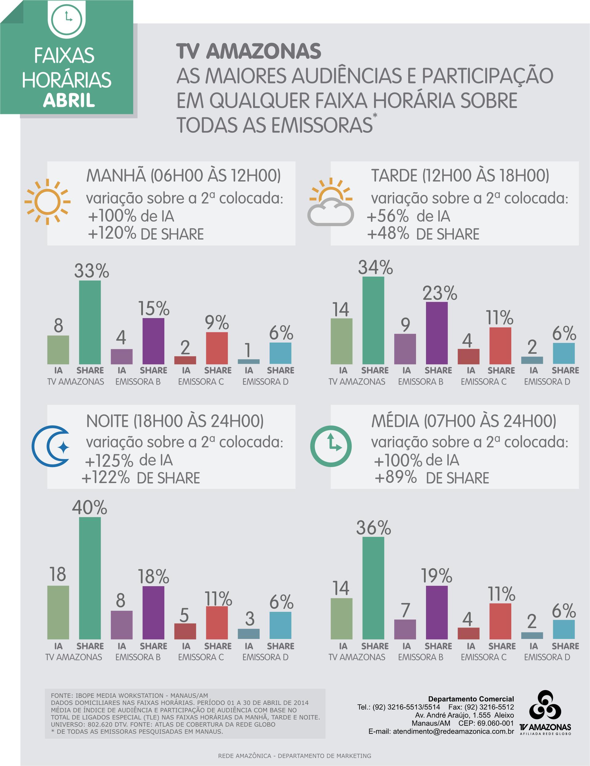 TV Amazonas: audiências por faixas horárias no mês de abril/2014 (Foto: TV Amazonas)