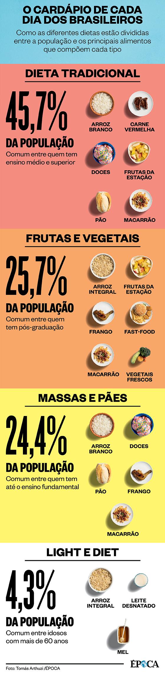 O cardápio de cada dia dos brasileiros (Foto: ÉPOCA)