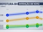 João Leite tem 32% e Kalil, 18% na disputa em BH, diz Datafolha
