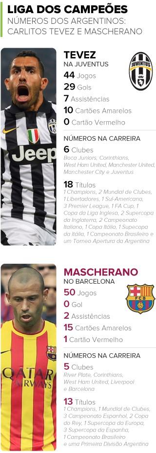 Info NUMEROS Tevez x Mascherano (Foto: infoesporte)
