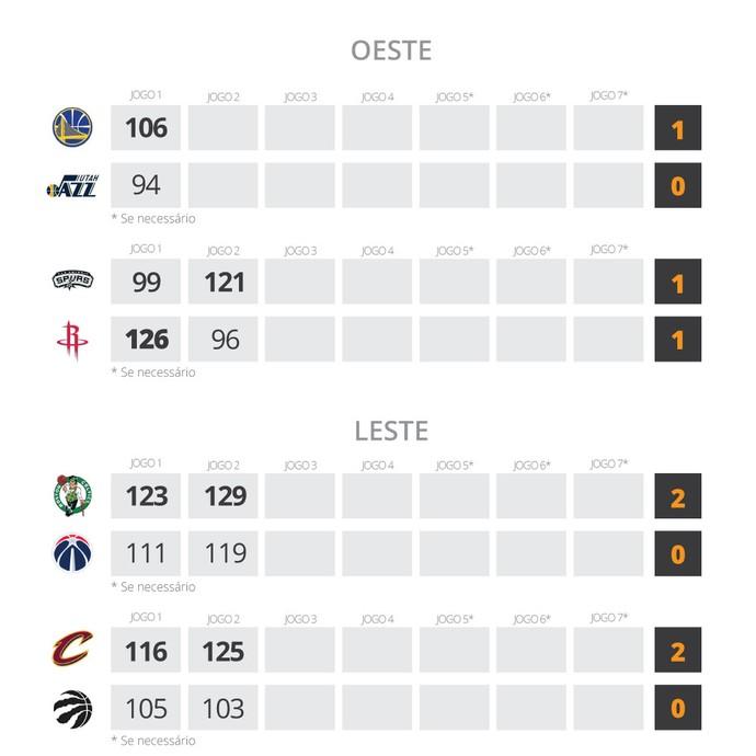 INFO - NBA semifinais playoffs  (Foto: Editoria de Arte)