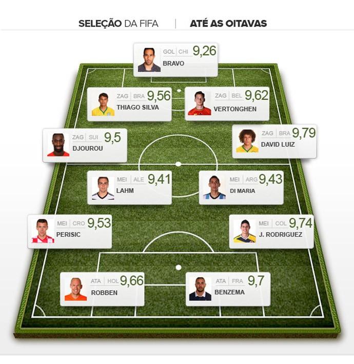 Seleção FIFA até as oitavas (Foto: Editoria de Arte)