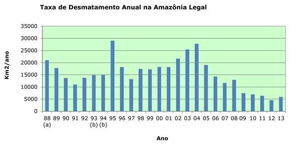 Desmatamento anual da Amazônia segundo o sistema Prodes, do Inpe. O desmatamento caiu de mais de 27 mil km2, em 2004, para cerca de 5,8 mil km2 em 2013 (Foto: Reprodução / Inpe)