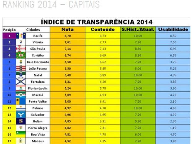 João Pessoa foi a 2ª melhor capital do Nordeste no Índice de Transparência de 2014 do Contas Abertas  (Foto: Reprodução/Índice de Transparência 2014)