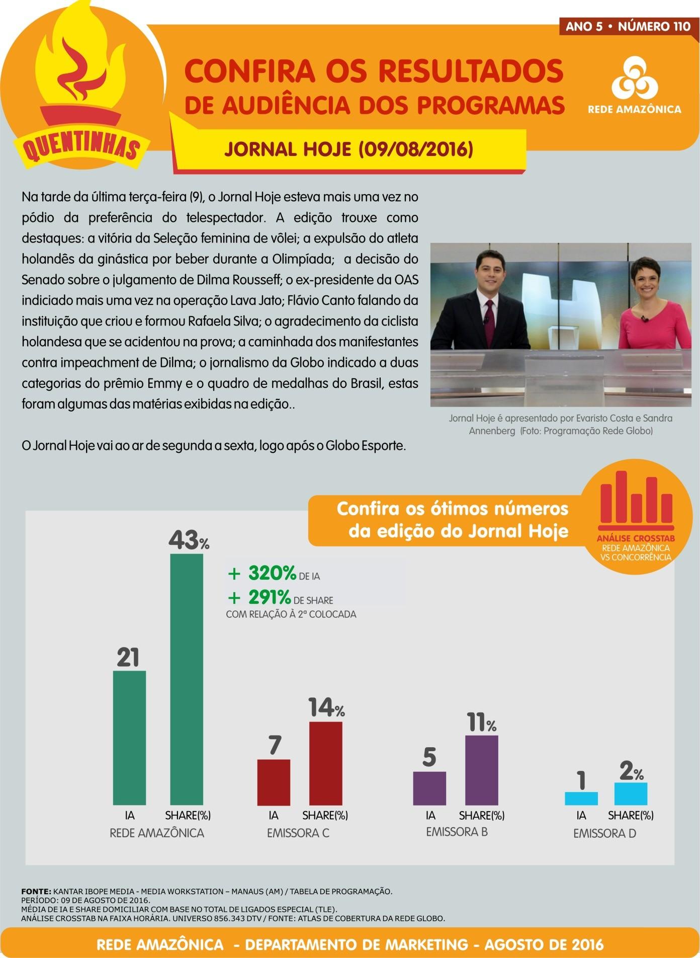 Rede Amazônica: confira a audiência do Jornal Hoje (Foto: Marketing/Rede Amazônica)