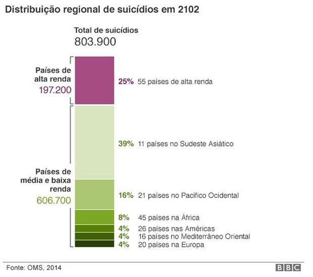Distribuição regional de suicídios em 2012 (Foto: BBC)