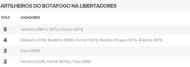 Info Artilheiros Botafogo Libertadores (Foto: Editoria de Arte)