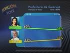 Maria Antonieta tem 59%, e Farid, 41% dos votos válidos, diz Ibope
