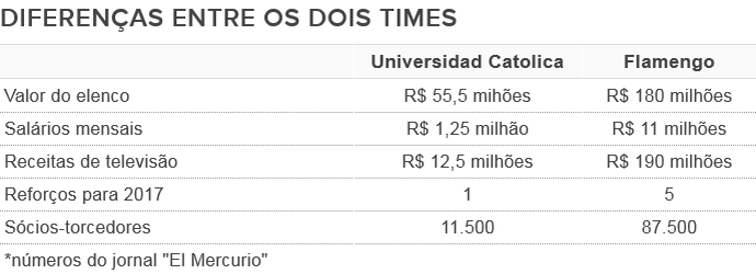 TABELA Diferenças Flamengo Universidad Catolica (Foto: SporTV.com)