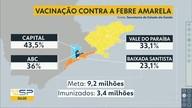 Valinhos tem 1ª morte por febre amarela; vacinação é prorrogada em todo o estado