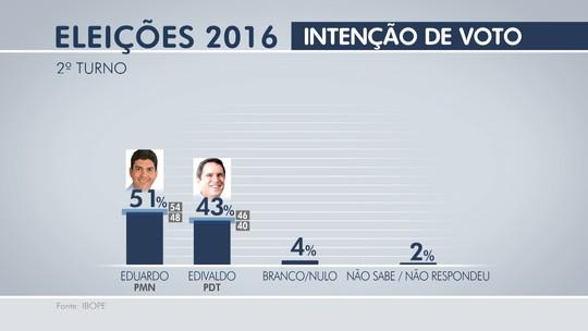 Ibope: Eduardo, 51%, Edivaldo, 43%, brancos/nulos, 4%, não sabem, 2%