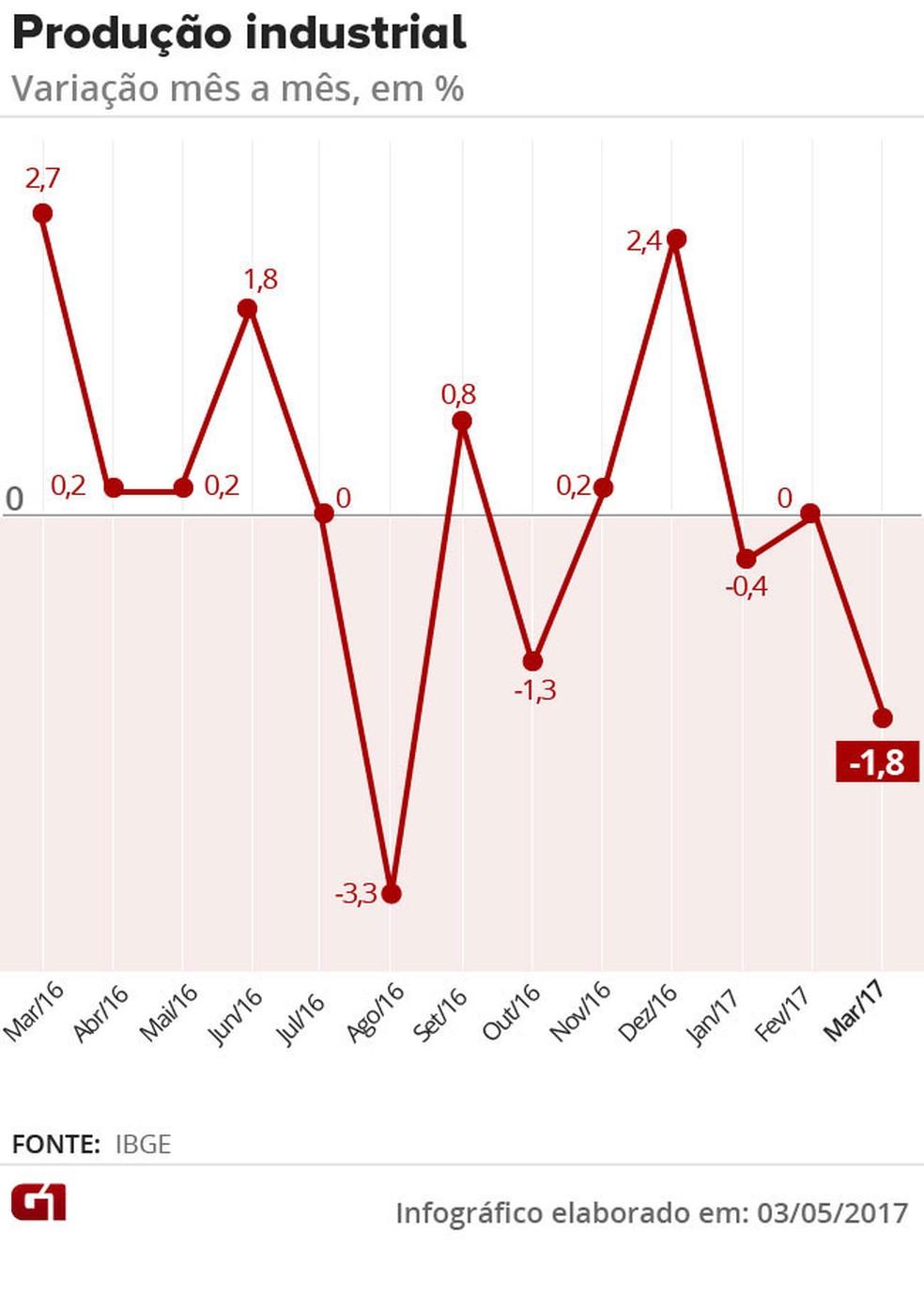 Produção industrial mês a mês, com a revisão do IBGE (Foto: Editoria de Arte/G1)