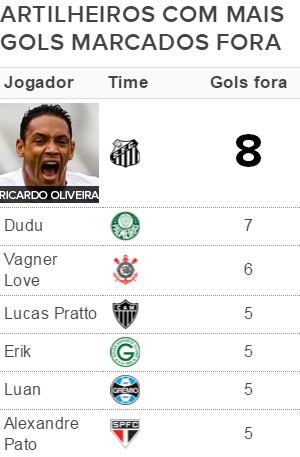 Tabela Artilheiros Caseiros / visitantes - Ricardo Oliveira (Foto: Globoesporte.com)