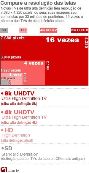 Veja a evolução da tecnologia para o padrão UHDTV (Ultra High Definition Television) em 8K (Foto: Arte/G1)