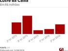 Lucro da Caixa sobe 92% no 2º trimestre, a R$ 1,6 bilhão