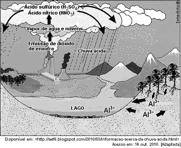 Esquema da chuva ácida (Foto: Reprodução)
