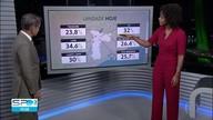 Umidade relativa do ar fica abaixo de 30% no Tremembé, em São Miguel e na Vila Mariana