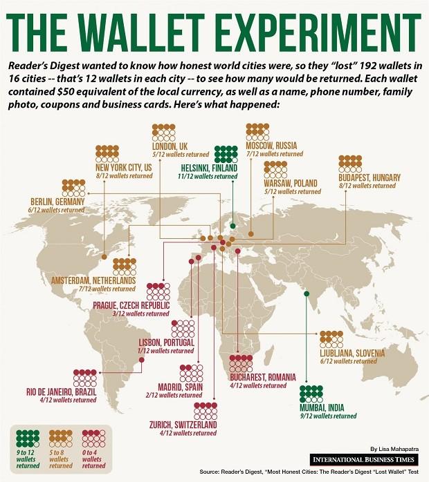 O resultado do teste da carteira perdida, realizado pela Reader's Digest (Foto: Reprodução/Instagram)