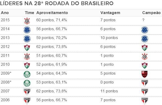Tabela Corinthians líderes Brasileiro (Foto: GloboEsporte.com)