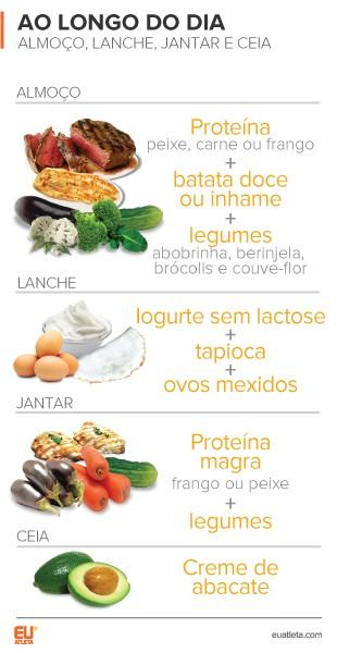 EuAtleta Nutrição Taina Anka 2 (Foto: Eu Atleta | Arte Info)