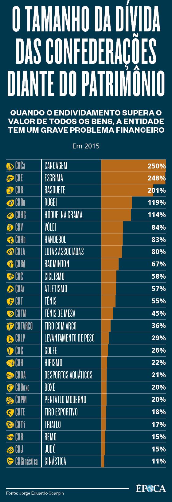 O tamanho das dívidas das confederações (Foto: Arte ÉPOCA)