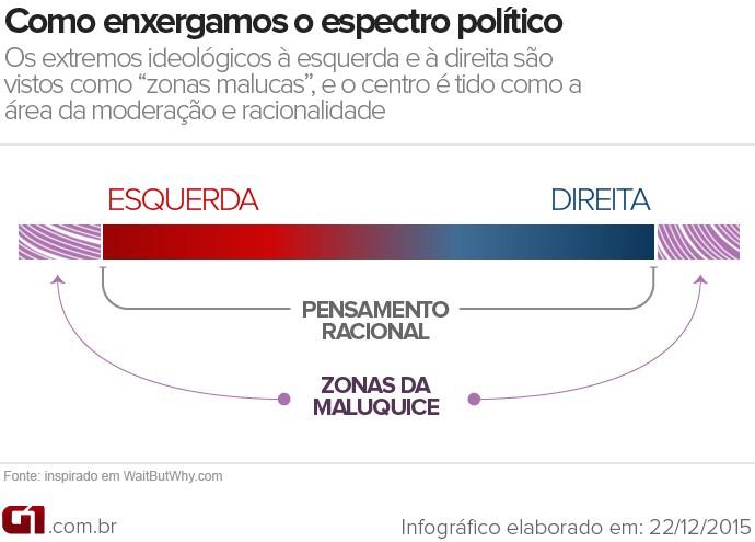 Gráfico explicativo da nossa visão sobre o debate político