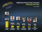 Candidatos comentam 1ª pesquisa do Ibope em Poços de Caldas, MG