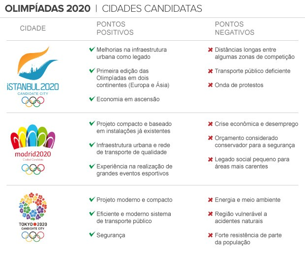 info Cidades Candidatas Olimpíadas 2020 (Foto: arte esporte)