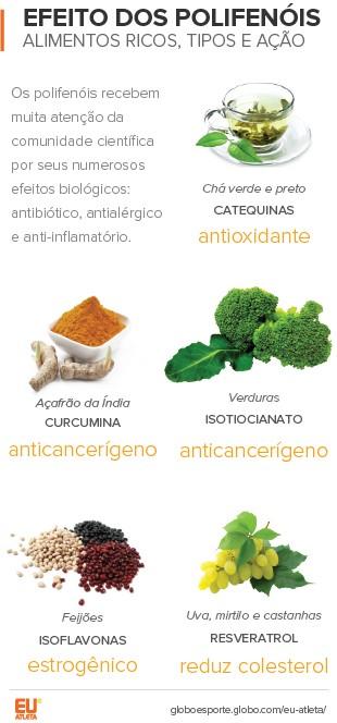 Info EuAtleta Biotecnologia Polifenois (Foto: EuAtleta)