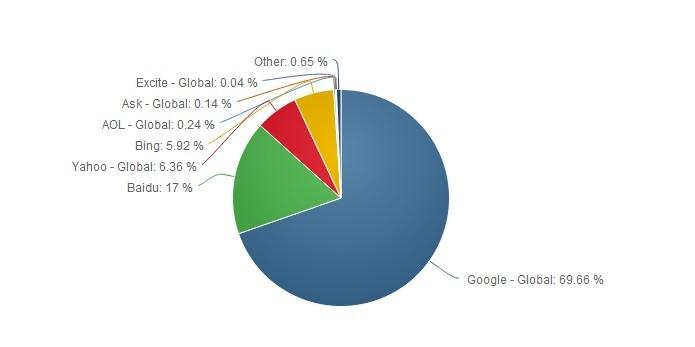 Gráfico do Netmarketshare sobre uso mundial dos buscadores em 2014 (Foto: Reprodução/Raquel Freire)