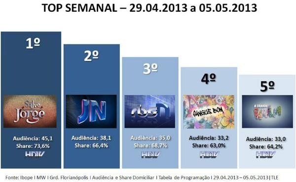 audiência semanal rbs tv sc (Foto: Divulgação/RBS TV)