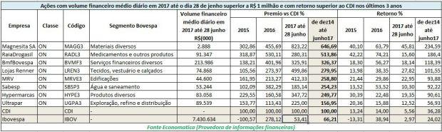 Só 8 ações tiveram rentabilidade menor do que CDI nos últimos três anos (Foto: Economatica)