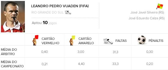 Info Arbitragem brasileirão - Leandro Pedro Vuaden - Sport x Coritiba (Foto: Globoesporte.com)