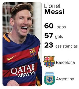 Info Cards finalistas bola de ouro Messi (Foto: Editoria de arte)