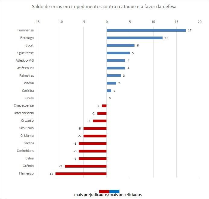 Saldo de erros que prejudicaram os ataques e beneficiaram as defesas (Foto: GloboEsporte.com)