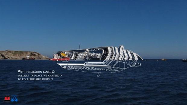 Com os flutuadores instalados e puxadores posicionados, será possível começar a desvirar o transatlântico (Foto: Reuters/Costa Cruzeiros)