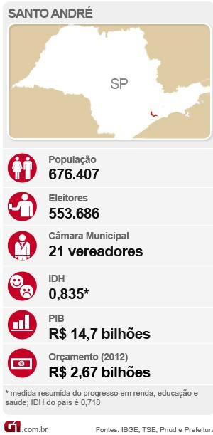 Dados de Santo André (Foto: Arte/ G1)