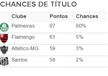Tabela chances matemáticas campeão (Foto: Infobola)