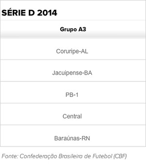 Grupo A3 Série D Central (Foto: GloboEsporte.com)