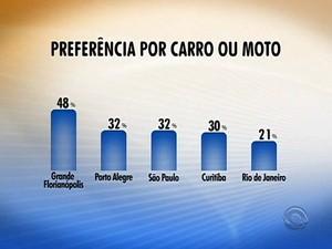 Grande Florianópolis aparece no topo da lista da preferência por carros (Foto: Reprodução RBS TV)