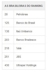 500 maiores fortune brasil (Foto: G1)
