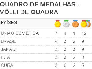 quadro de medalhas 1 (Foto: SporTV.com)