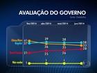 Datafolha divulga pesquisa sobre avaliação do governo Dilma